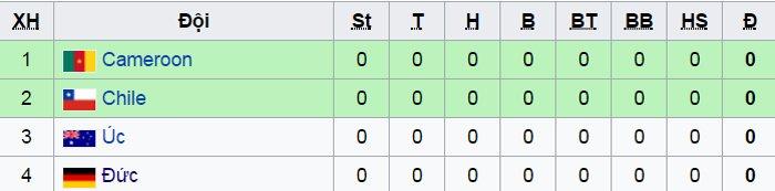 Bang B Confederations Cup 2017
