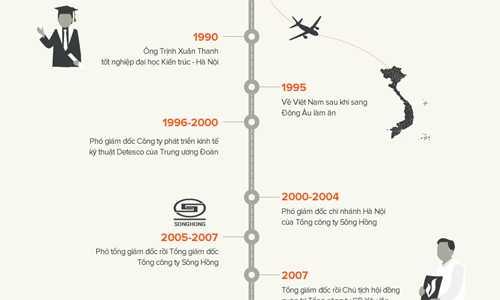 Đường thăng tiến của ông Trịnh Xuân Thanh. Đồ họa: Tiến Thành - Võ Văn Thành