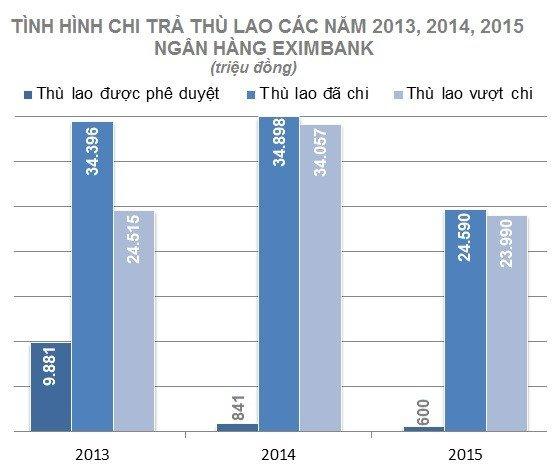 Eximbank tinh 'doi' lai gan 52 ty dong da chi cho dan sep cu hinh anh 1