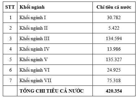 Bo GD&DT cong bo hon 420.000 chi tieu theo 7 nhom nganh hinh anh 1