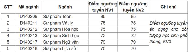 DH Quoc gia Ha Noi cong bo diem trung tuyen dot 2 hinh anh 5