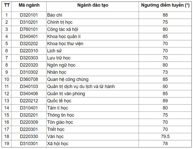 DH Quoc gia Ha Noi cong bo diem trung tuyen dot 2 hinh anh 4