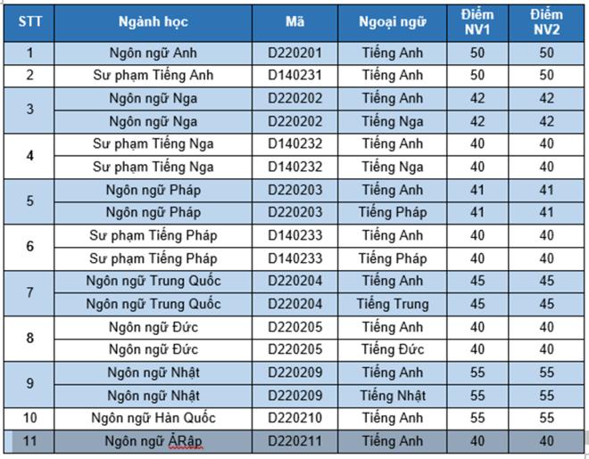 DH Quoc gia Ha Noi cong bo diem trung tuyen dot 2 hinh anh 6