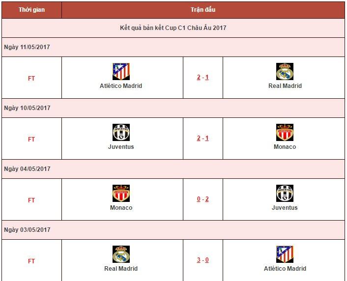 Lich thi dau Cup C1 Chau Au 2016-2017, Lich truc tiep C1 hom nay