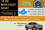 [Infographic] Những mẫu xe bán chạy nhất tháng 2