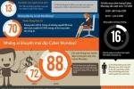 Cyber Monday: Ngày hội mua sắm trực tuyến cho người Mỹ