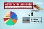 Dịch sốt xuất huyết bùng phát trên cả nước: Những con số giật mình