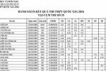 Tra cứu điểm thi THPT quốc gia 2016: Toàn bộ kết quả thi cụm thi 29