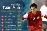 HLV Hữu Thắng tiết lộ lý do khiến Tuấn Anh lỡ AFF Cup