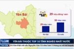 Yên Bái thuộc 10 tỉnh nghèo nhất nước, phải xin cấp gạo cứu đói hàng năm