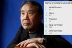 Murakami tiếp tục được đặt cược sẽ giành giải Nobel Văn học 2016
