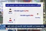 Một nửa số người thất nghiệp ở Việt Nam là thanh niên
