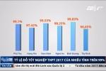 Số liệu sốc: Tỷ lệ đỗ tốt nghiệp THPT năm 2017 của nhiều tỉnh trên 99%