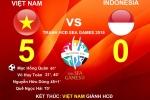 Thống kê đặc biệt: Cứ thua Indonesia, Việt Nam gần như chắc chắn bị loại