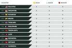 Bảng tổng sắp huy chương SEA Games 29 ngày 16/8