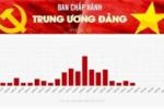 Infographic: Danh sách uỷ viên Ban chấp hành Trung ương Đảng khoá XII
