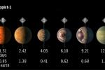 NASA công bố chấn động về hệ Mặt trời mới có thể tồn tại nhiều sự sống