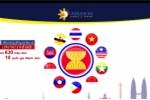 Video kỷ niệm 50 năm thành lập ASEAN