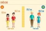 Phải đến 2050, thanh niên Việt mới có chiều cao trung bình bằng người Nhật bây giờ