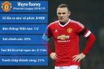 Rooney cân nhắc sớm chia tay MU