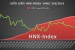 Chứng khoán 3/8: Dòng cổ phiếu ngân hàng tăng trở lại