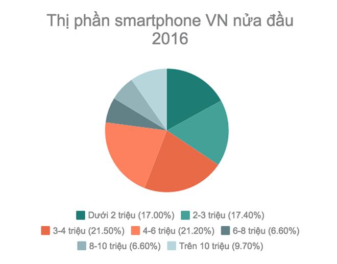 Nguoi Viet ngay cang mua smartphone dat tien hinh anh 2