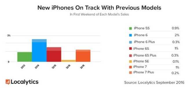 iPhone 7 ban tot nhung van thua iPhone 6 hinh anh 2