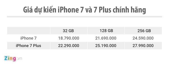 iPhone 7 chinh hang bat dau cho dat truoc tai Viet Nam hinh anh 2