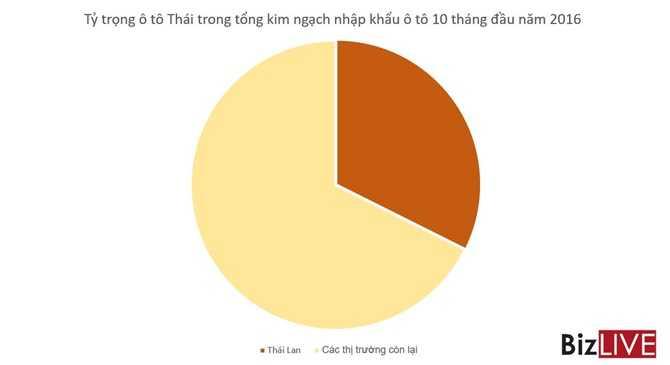 O to Thai, Indonesia… sap tran vao thue 0%, o to Viet Nam se ra sao? hinh anh 3