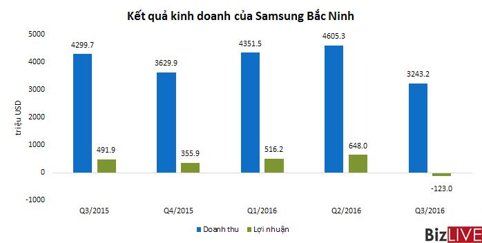 Galaxy Note 7 phat no, Samsung Bac Ninh bao lo 3.000 ty dong: Samsung Viet Nam len tieng hinh anh 2