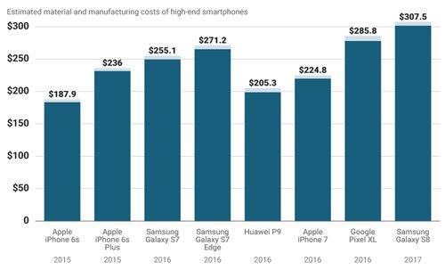 Chi phi san xuat Samsung Galaxy S8 cao gan gap ruoi iPhone 7 hinh anh 1