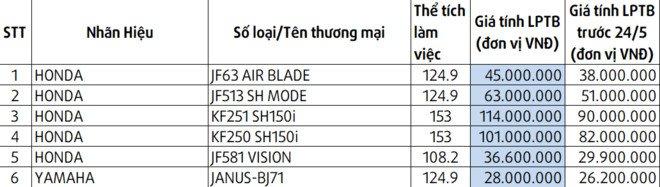 Gia lan banh Honda SH 150i tang 20 trieu dong hinh anh 1
