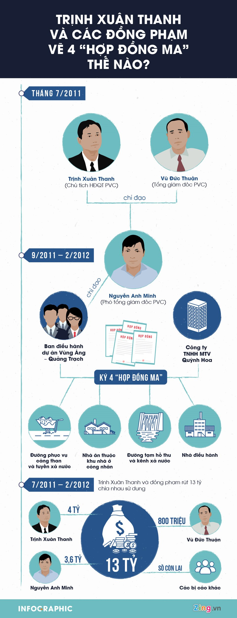Infographic: Trinh Xuan Thanh va dong pham 've 4 hop dong ma' an chia 13 ty dong the nao? hinh anh 1