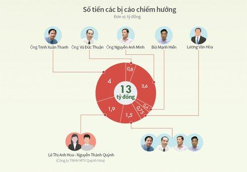 Noi kho 'tren de duoi bua' o PVN, PVC qua loi khai cac bi cao hinh anh 3