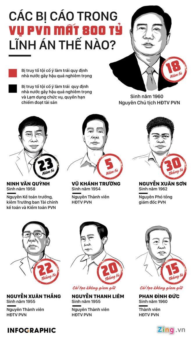 Ai phai boi thuong 800 ty dong PVN bi that thoat? hinh anh 3