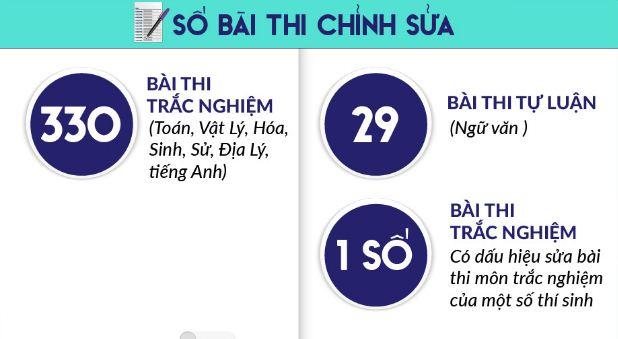Tien si hien ke triet tieu gian lan thi cu tai Ha Giang, Son La hinh anh 3