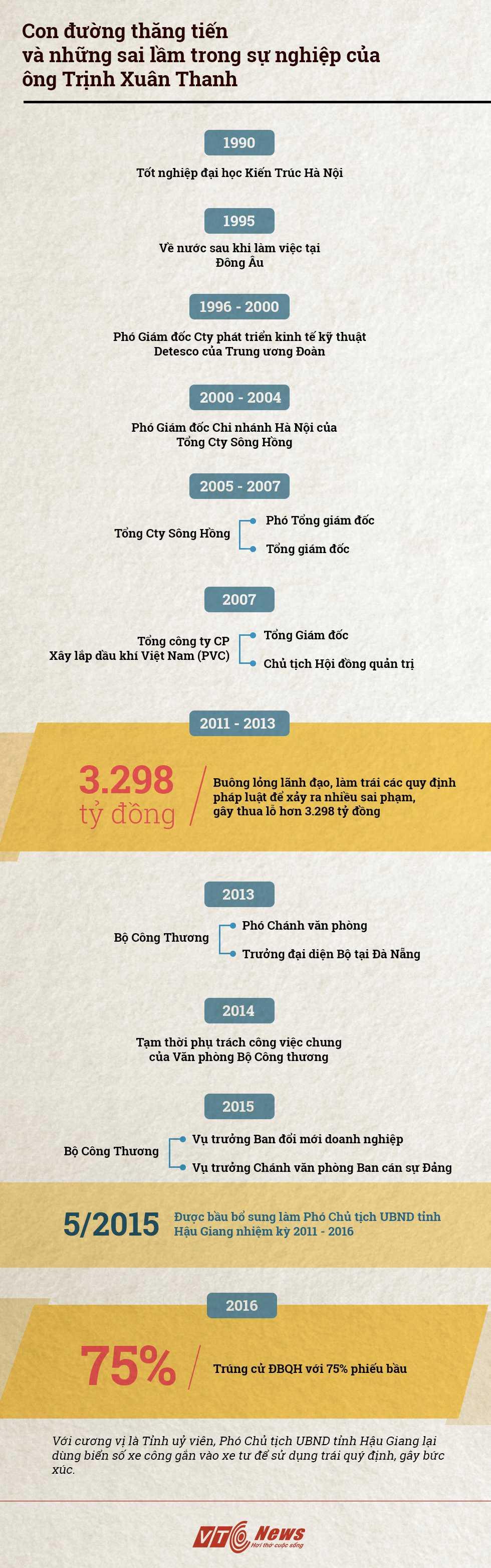 Infographic: Con duong cong danh 'ngoan muc' cua ong Trinh Xuan Thanh hinh anh 1