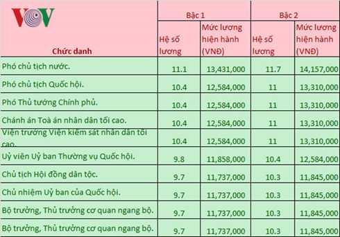 Luong cua Chu tich nuoc, Thu tuong, Chu tich Quoc hoi la bao nhieu? hinh anh 2