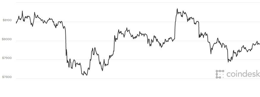 Gia Bitcoin hom nay 15/4: Dot ngot lao doc sau khi loi nguoc dong hinh anh 1