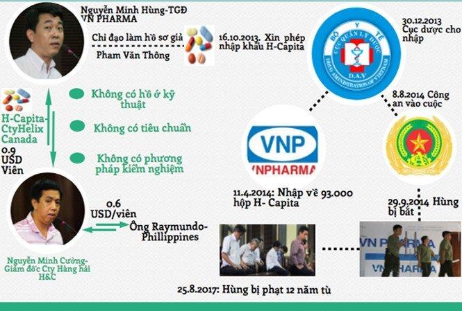 VN Pharma va chuyen chi hoa hong ke thuoc: 'Cai bat tay duoi gam ban' cua lien minh ma quy hinh anh 1