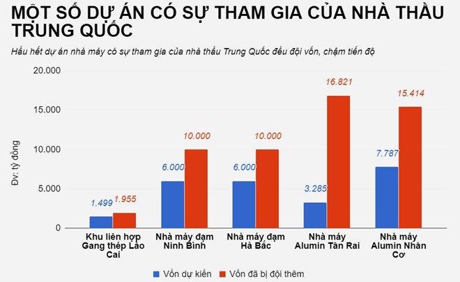 So phan cac du an co su tham gia cua nha thau Trung Quoc tai Viet Nam hinh anh 3