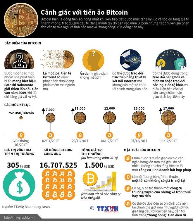 Can trong voi mat trai cua dong tien ao Bitcoin hinh anh 1