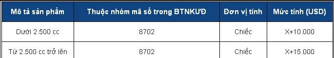 Nhung dieu can biet ve thi truong o to Viet Nam tu ngay 1/1/2018 hinh anh 2