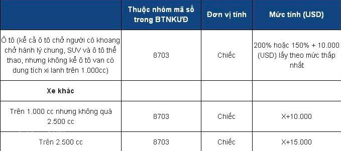 Nhung dieu can biet ve thi truong o to Viet Nam tu ngay 1/1/2018 hinh anh 3