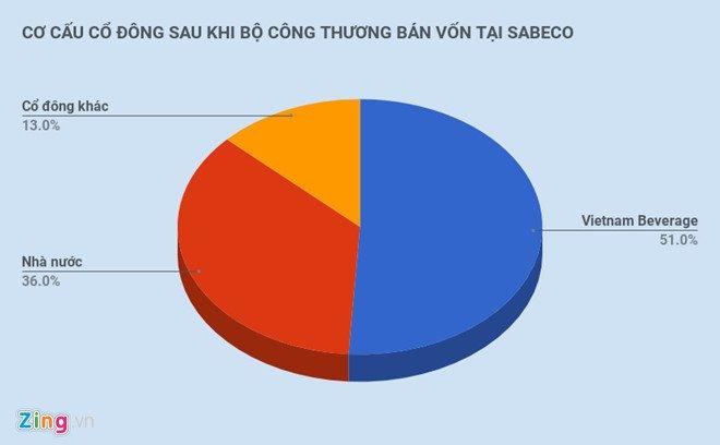 Ty phu Thai da chuyen gan 5 ty USD, hoan tat thuong vu mua Sabeco hinh anh 2