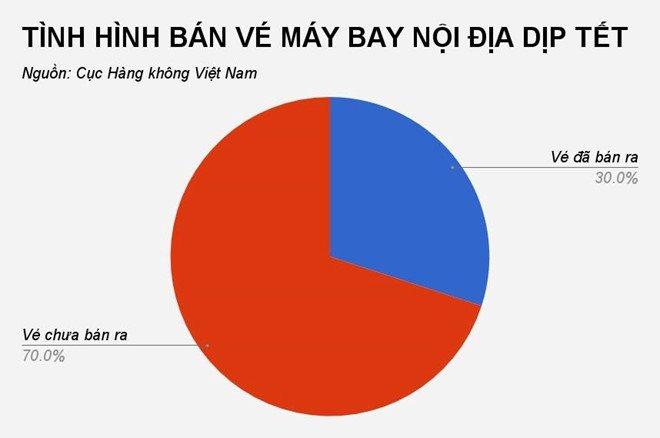 Cuc Hang khong: Hon 70% ve may bay Tet chua duoc ban hinh anh 2