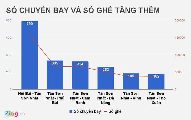 Cuc Hang khong: Hon 70% ve may bay Tet chua duoc ban hinh anh 1