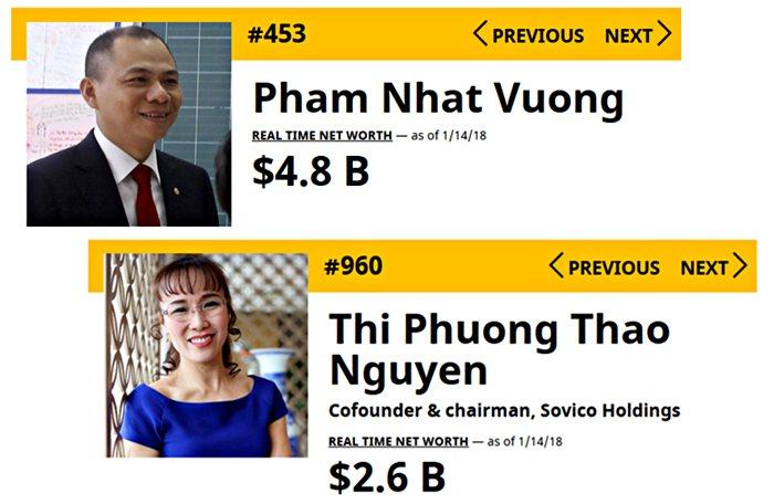 Ong Pham Nhat Vuong, ba Nguyen Thi Phuong Thao tang hang chong mat trong danh sach nguoi giau nhat the gioi hinh anh 2