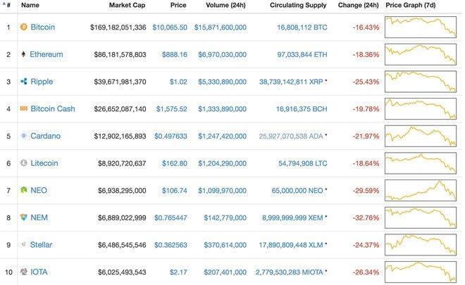 Gia Bitcoin hom nay 18/1: Ban tong ban thao, thi truong tien ao bay hoi 200 ty USD von hoa hinh anh 1