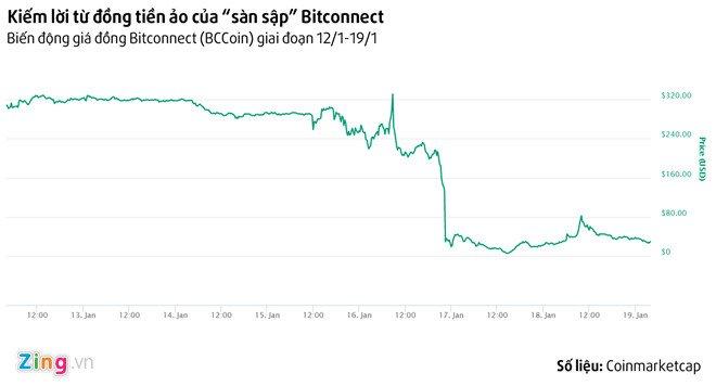 Cach kiem tien giua 'tam bao' Bitcoin mat gia, sap san Bitconnect hinh anh 3
